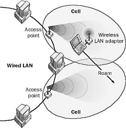 الشبكات اللاسلكية